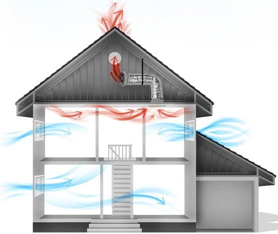 Solatube whole house fan air movement1