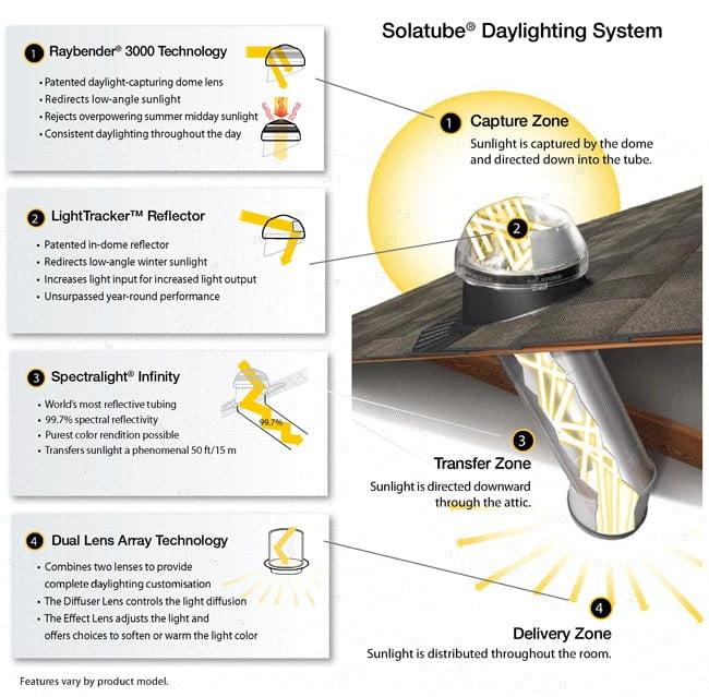 solatube daylight systems 2